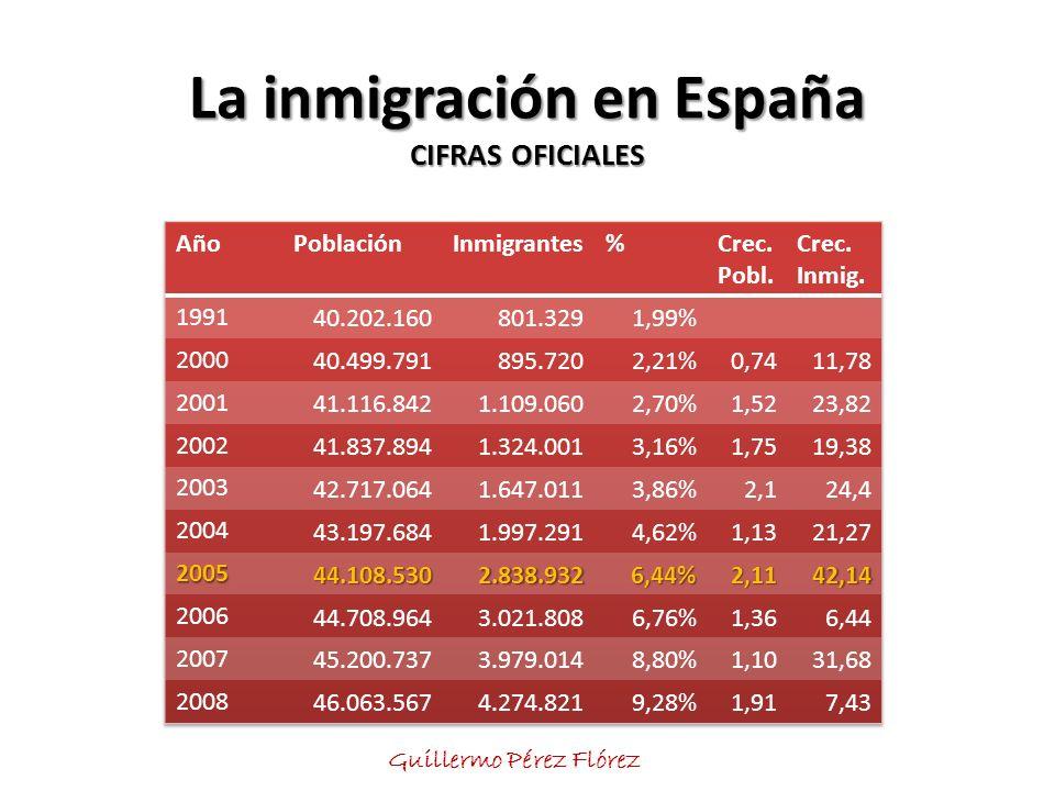 La inmigración en España CIFRAS OFICIALES Guillermo Pérez Flórez