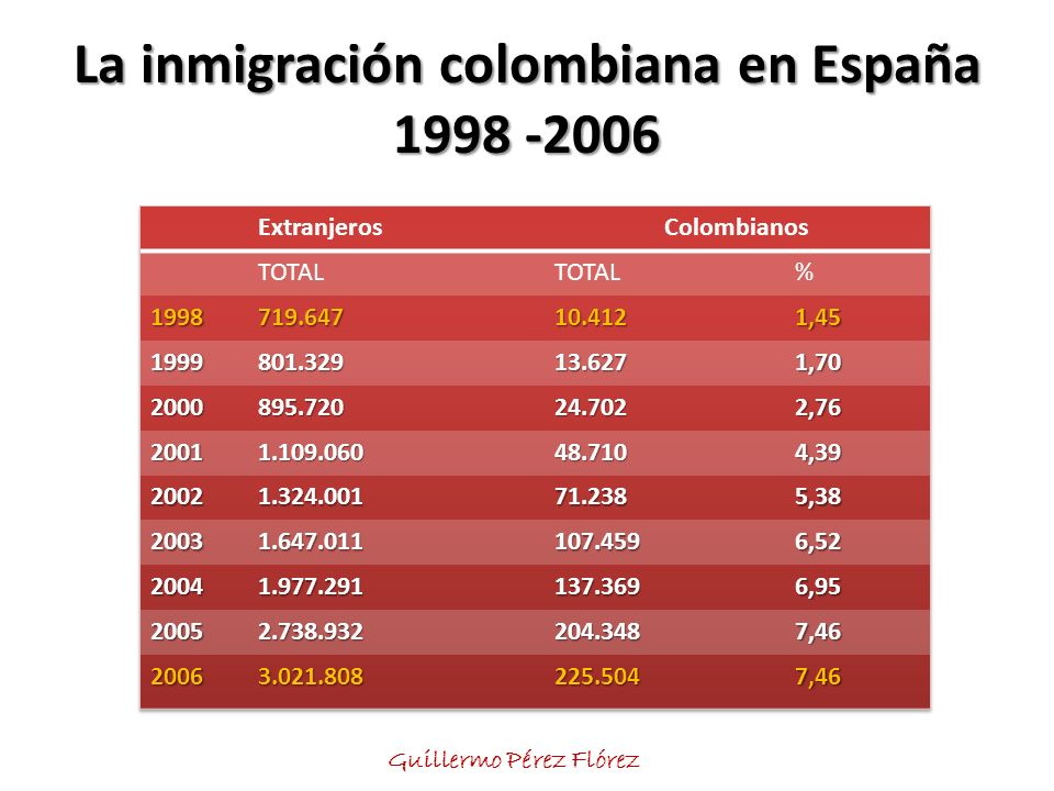 … pero Desde una perspectiva económica, fiscal y demográfica, lo más aconsejable para España es que … 1.Continúen llegando inmigrantes, de manera ordenada.