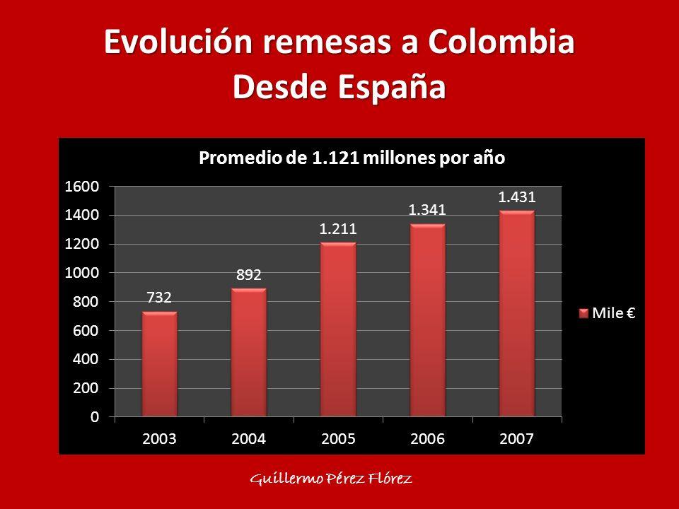 Evolución remesas a Colombia Desde España Guillermo Pérez Flórez