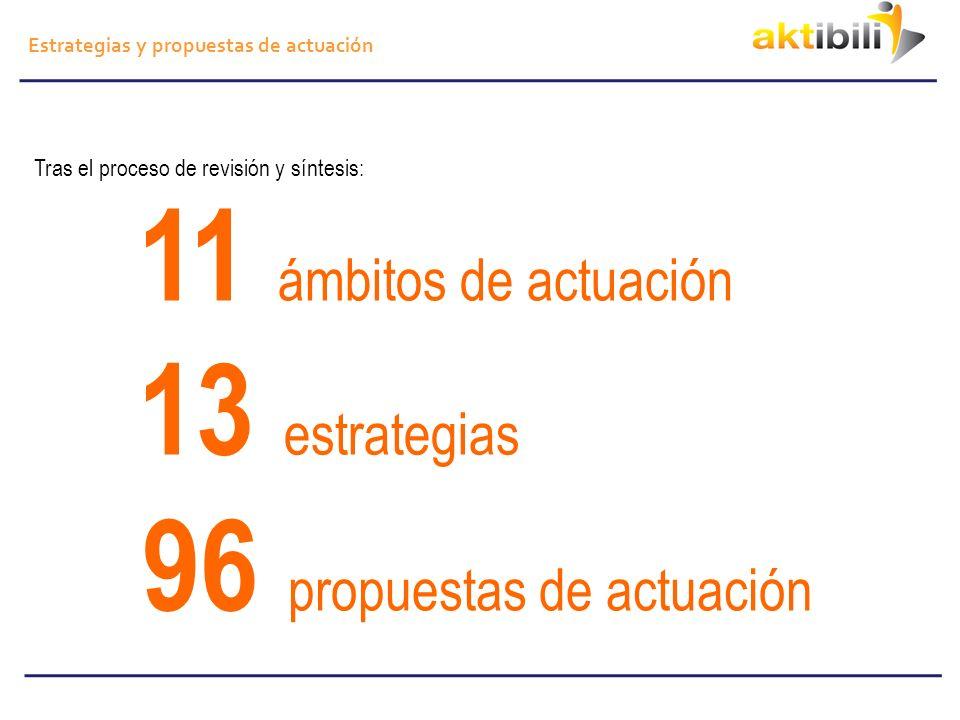 Estrategias y propuestas de actuación 11 Ámbitos de actuación Municipal Movilidad Intervención urbana Sanitario Educación Laboral Comunicación Investigación Evaluación Coordinación intersectorial General 13 Estrategias 1.Promover la aparición y sostenibilidad de iniciativas locales AKTIBILI.