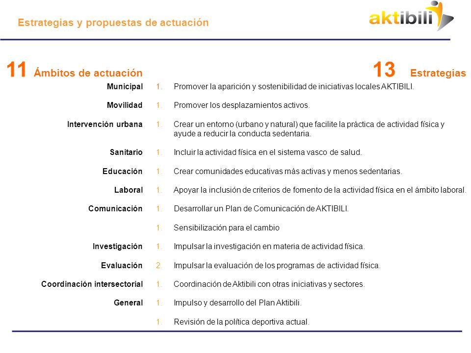 Introducción del Consejo de actividad física desde Atención Primaria