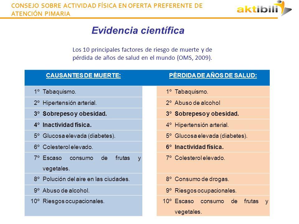 CONSEJO SOBRE ACTIVIDAD FÍSICA EN OFERTA PREFERENTE DE ATENCIÓN PIMARIA Evidencia científica