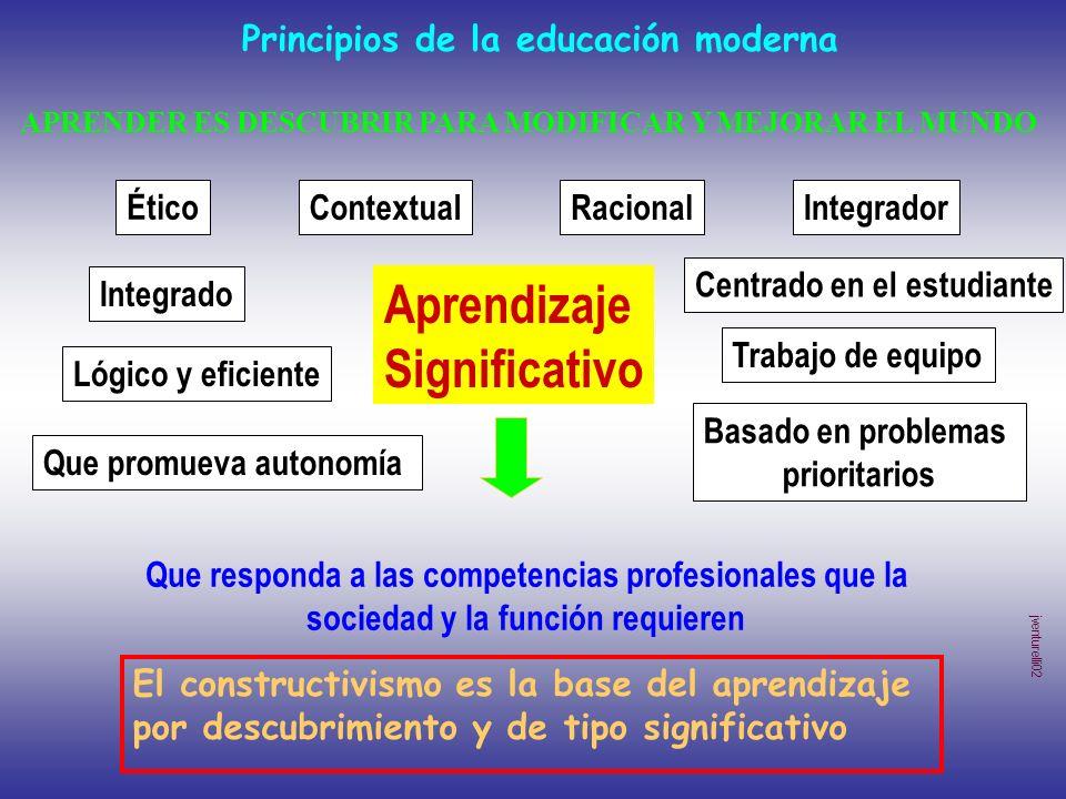 Principios de la educación moderna Aprendizaje Significativo Contextual Integrado Lógico y eficiente RacionalIntegrador Basado en problemas prioritari
