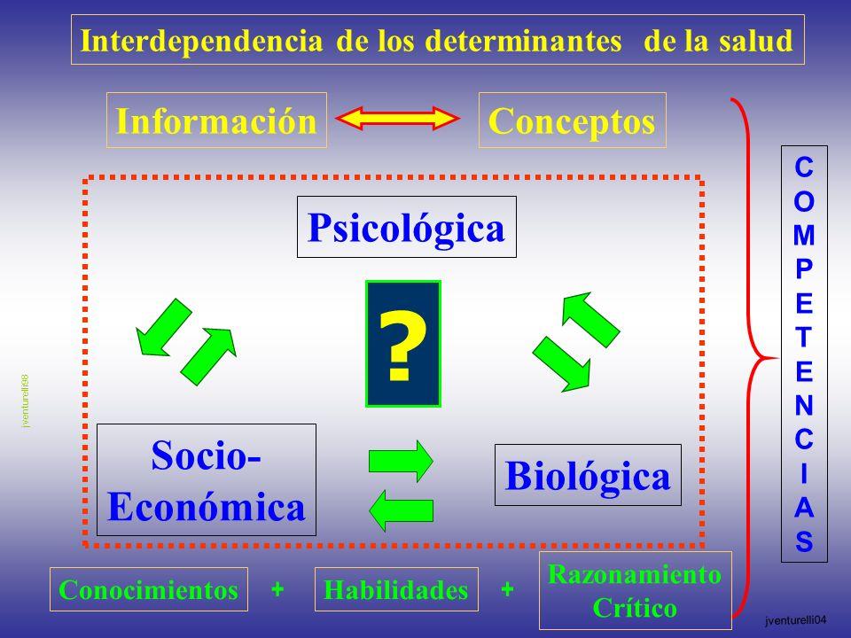 Interdependencia de los determinantes de la salud ConocimientosHabilidades InformaciónConceptos ? Socio- Económica Psicológica Biológica jventurelli98