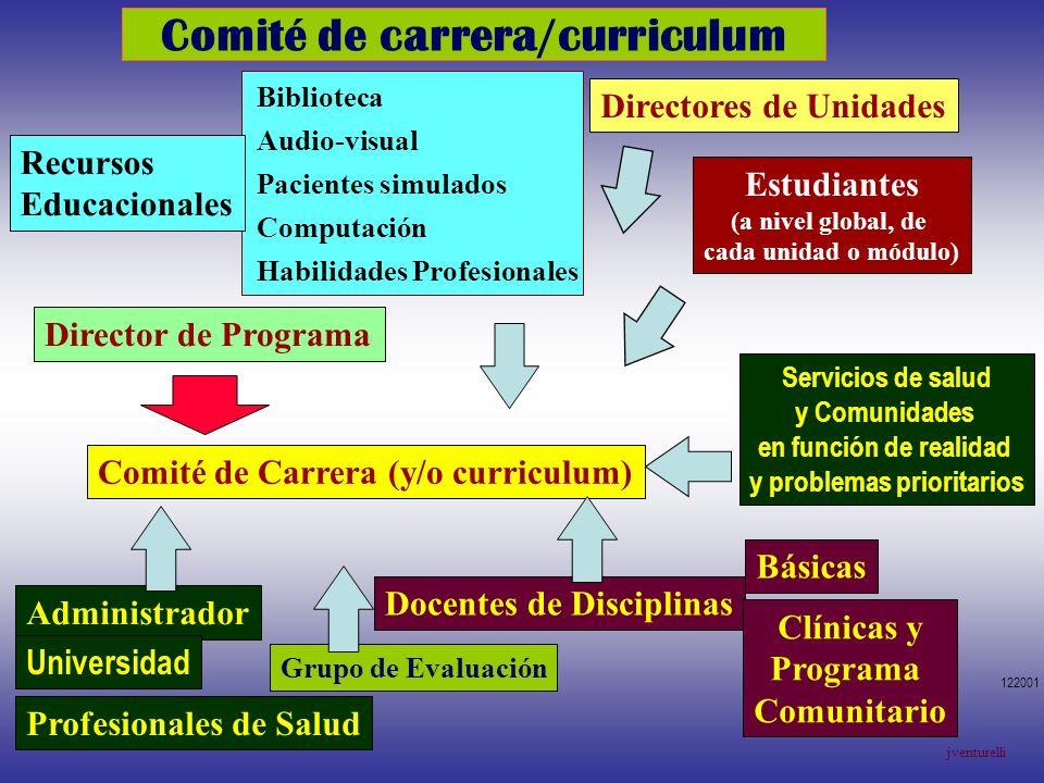 Comité de carrera/curriculum Comité de Carrera (y/o curriculum) Director de Programa Directores de Unidades Docentes de Disciplinas Básicas Clínicas y
