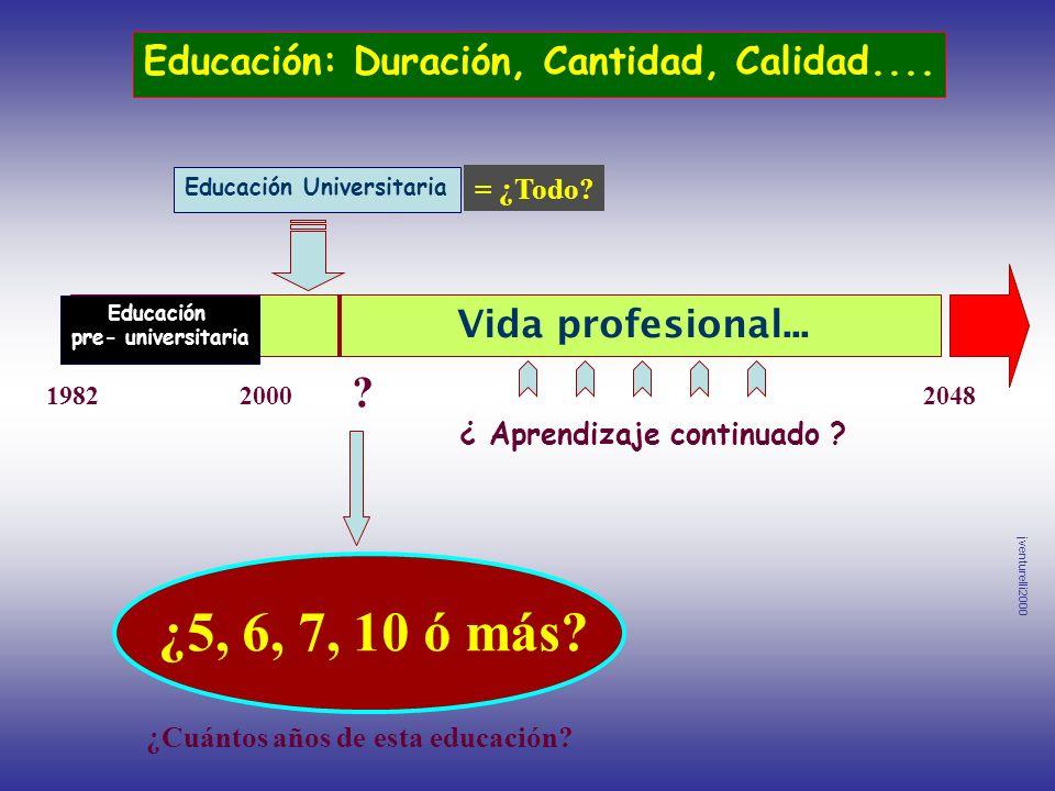 ¿5, 6, 7, 10 ó más? 19822000 ? 2048 Educación Universitaria = ¿Todo? Vida profesional... ¿Cuántos años de esta educación? Educación: Duración, Cantida