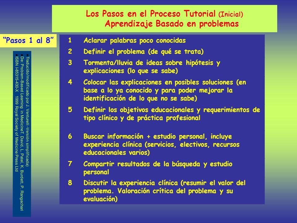 Los Pasos en el Proceso Tutorial (Inicial) Aprendizaje Basado en problemas Pasos 1 al 8 1Aclarar palabras poco conocidas 2Definir el problema (de qué