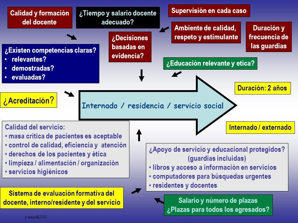 Internado / residencia / servicio social Calidad y formación del docente ¿Tiempo y salario docente adecuado? Supervisión en cada caso Calidad del serv