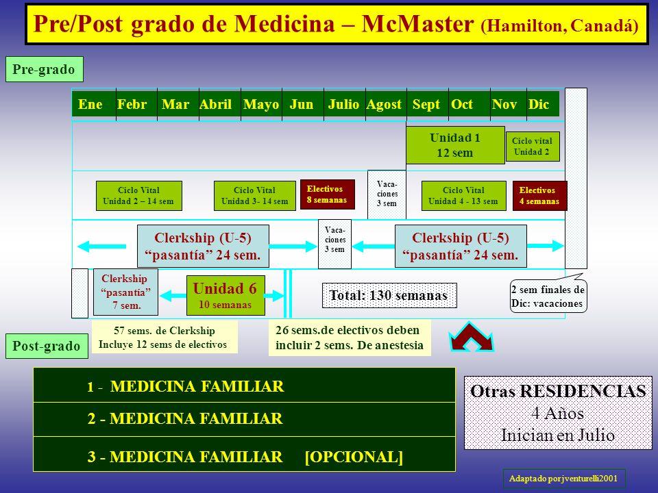 Ciclo Vital Unidad 2 – 14 sem Otras RESIDENCIAS 4 Años Inician en Julio Unidad 1 12 sem Unidad 6 10 semanas Pre/Post grado de Medicina – McMaster (Ham