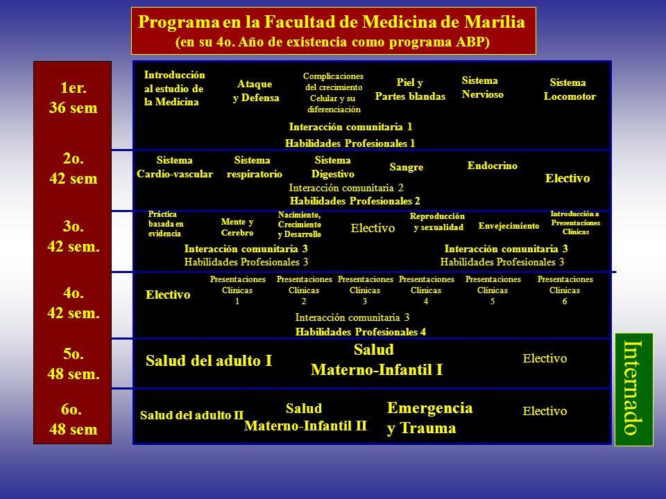 Electivo Salud del adulto I Salud del adulto II Salud Materno-Infantil I Salud Materno-Infantil II Emergencia y Trauma Interacción comunitaria 1 Habil
