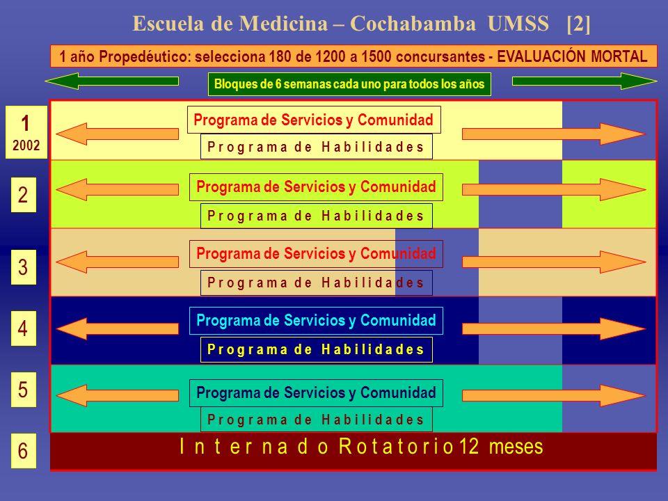 Escuela de Medicina – Cochabamba UMSS [2] 1 año Propedéutico: selecciona 180 de 1200 a 1500 concursantes - EVALUACIÓN MORTAL 1 2002 2 3 4 5 6 I n t e
