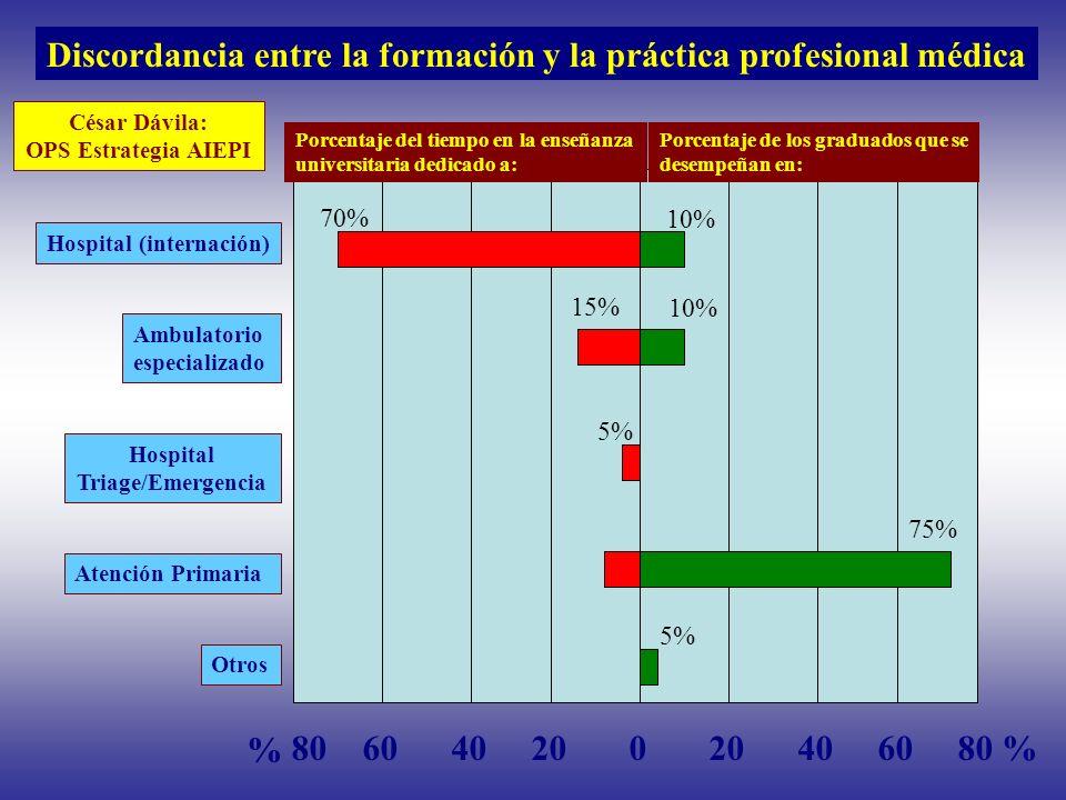 Hospital (internación) Ambulatorio especializado Hospital Triage/Emergencia Atención Primaria Otros Porcentaje del tiempo en la enseñanza universitari