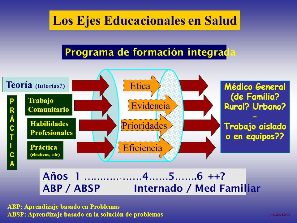 Etica Evidencia Prioridades Eficiencia Los Ejes Educacionales en Salud Programa de formación integrada Teoría (tutorías?) Trabajo Comunitario Habilida