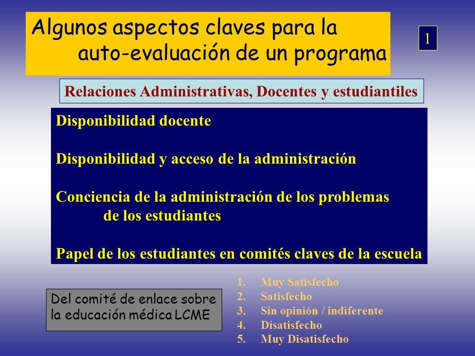 Algunos aspectos claves para la auto-evaluación de un programa Relaciones Administrativas, Docentes y estudiantiles Disponibilidad docente Disponibili