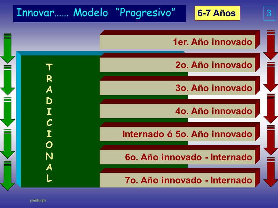 Innovar…… Modelo Progresivo 1er. Año innovado 7o. Año innovado - Internado 6o. Año innovado - Internado Internado ó 5o. Año innovado 3o. Año innovado