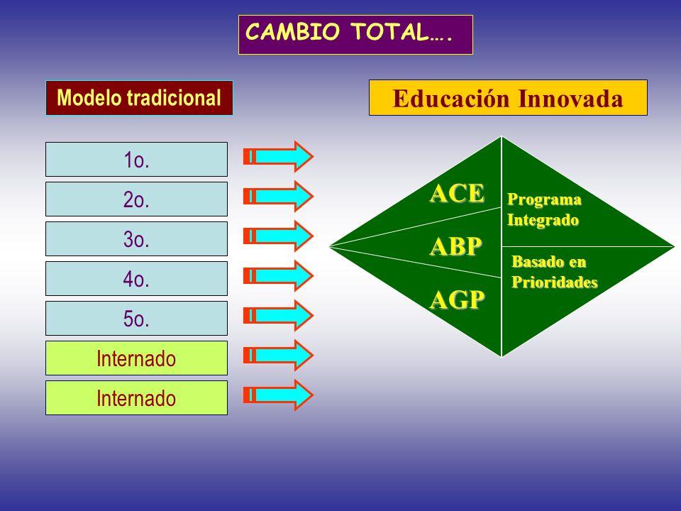 Modelo tradicional 1o. 2o. 3o. 4o. 5o. Internado Educación Innovada ProgramaIntegrado ACE ABP AGP Basado en Prioridades CAMBIO TOTAL….