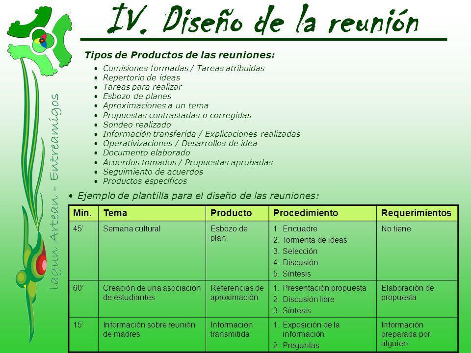 IV. Diseño de la reunión Ejemplo de plantilla para el diseño de las reuniones: Min.TemaProductoProcedimientoRequerimientos 45Semana culturalEsbozo de