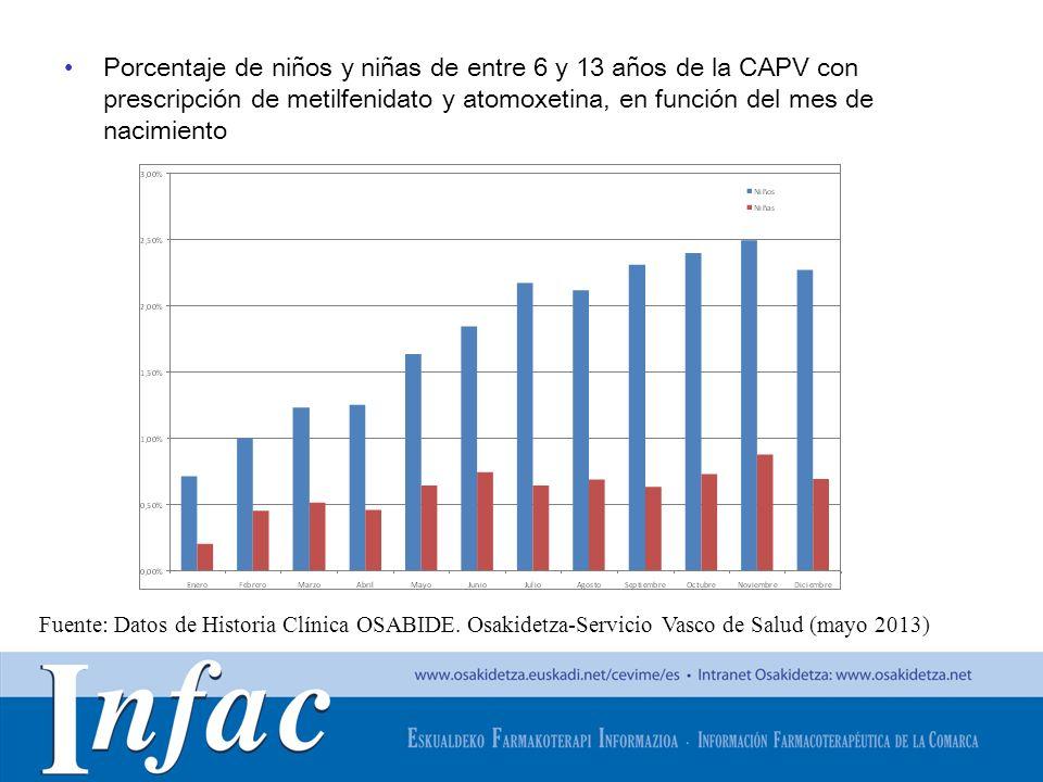 http://www.osakidetza.euskadi.net Porcentaje de niños y niñas de entre 6 y 13 años de la CAPV con prescripción de metilfenidato y atomoxetina, en func