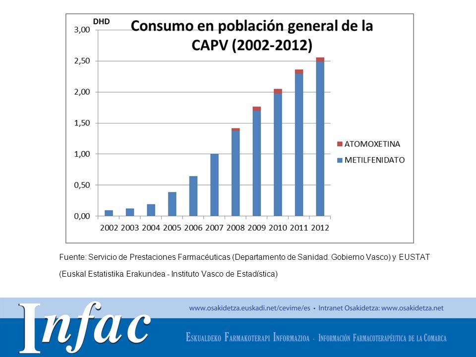 http://www.osakidetza.euskadi.net Fuente: Servicio de Prestaciones Farmacéuticas (Departamento de Sanidad. Gobierno Vasco) y EUSTAT (Euskal Estatistik