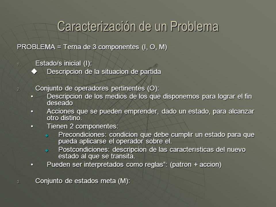 Caracterización de un Problema PROBLEMA = Terna de 3 componentes (I, O, M) 1. Estado/s inicial (I): Descripcion de la situacion de partida Descripcion
