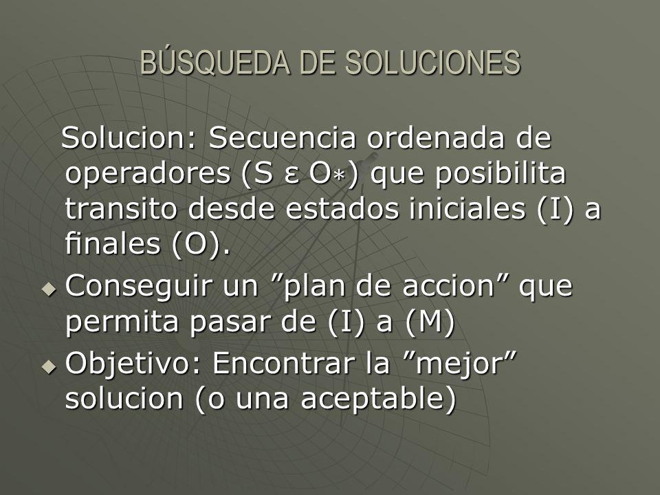 BÚSQUEDA DE SOLUCIONES Solucion: Secuencia ordenada de operadores (S ε O ) que posibilita transito desde estados iniciales (I) a nales (O). Solucion: