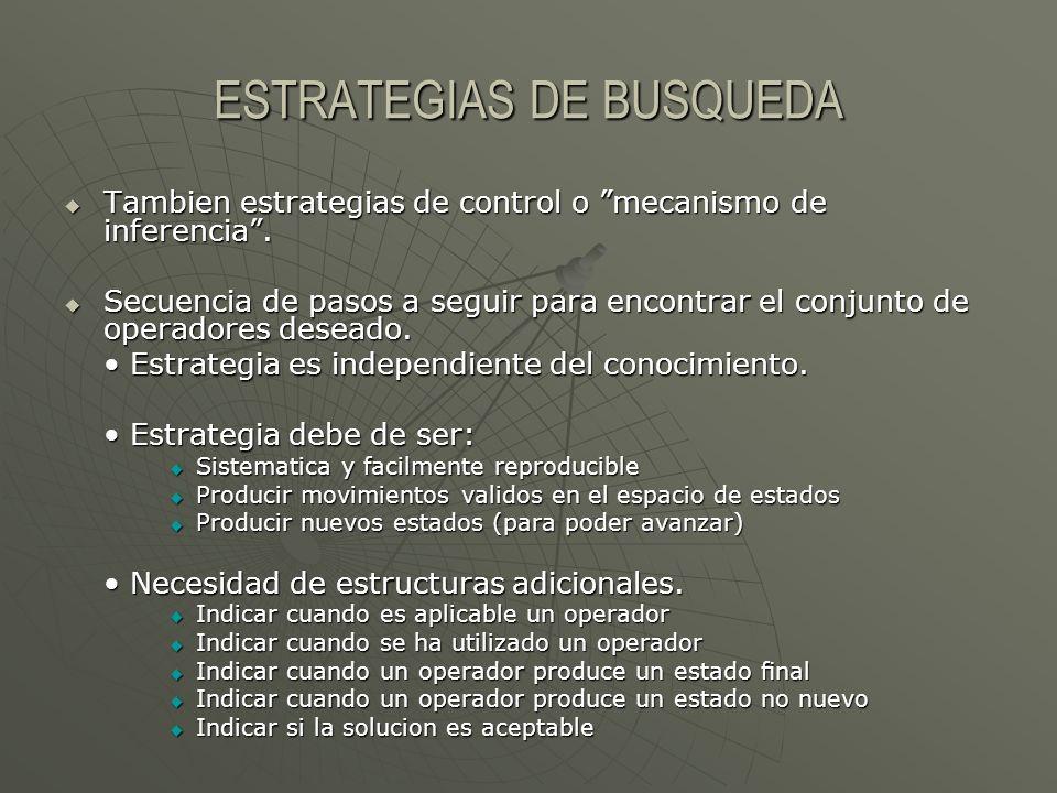 ESTRATEGIAS DE BUSQUEDA Tambien estrategias de control o mecanismo de inferencia. Tambien estrategias de control o mecanismo de inferencia. Secuencia