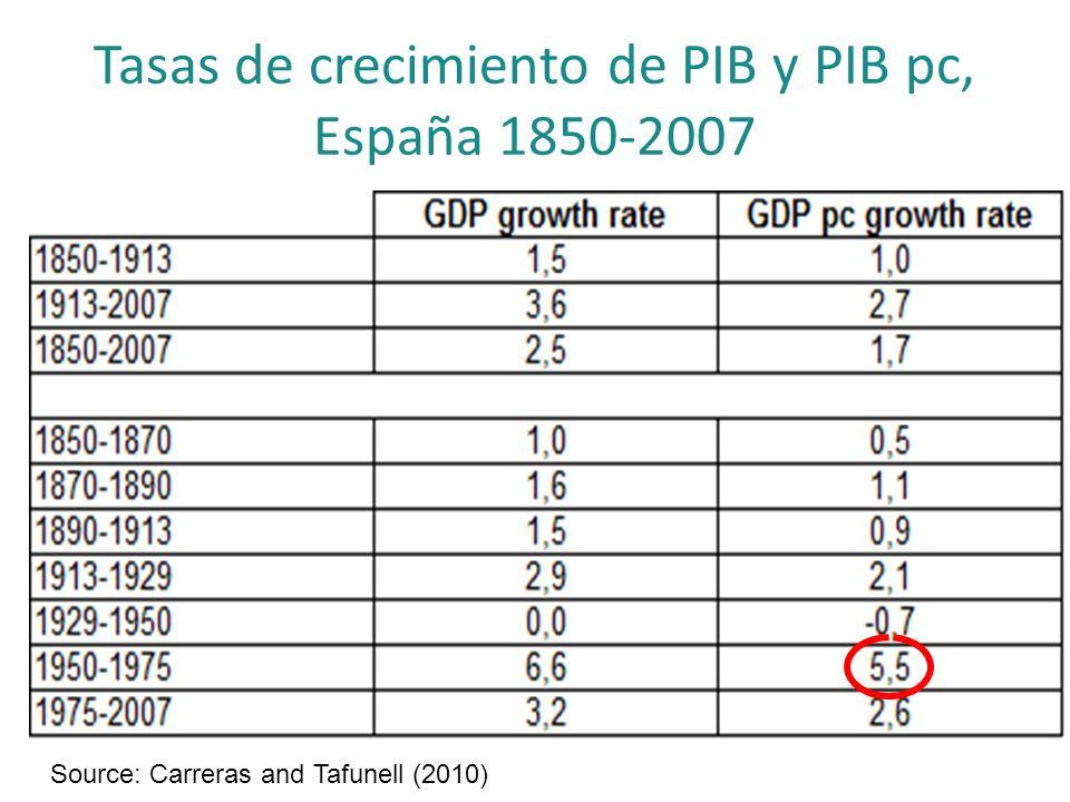 Tasas de crecimiento de PIB y PIB pc, España 1850-2007 Source: Carreras and Tafunell (2010)