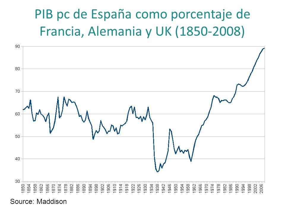 PIB pc de España como porcentaje de Francia, Alemania y UK (1850-2008) Source: Maddison