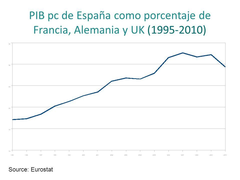 PIB pc de España como porcentaje de Francia, Alemania y UK (1995-2010) Source: Eurostat