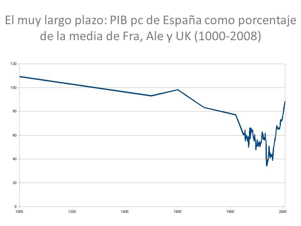 El muy largo plazo: PIB pc de España como porcentaje de la media de Fra, Ale y UK (1000-2008)