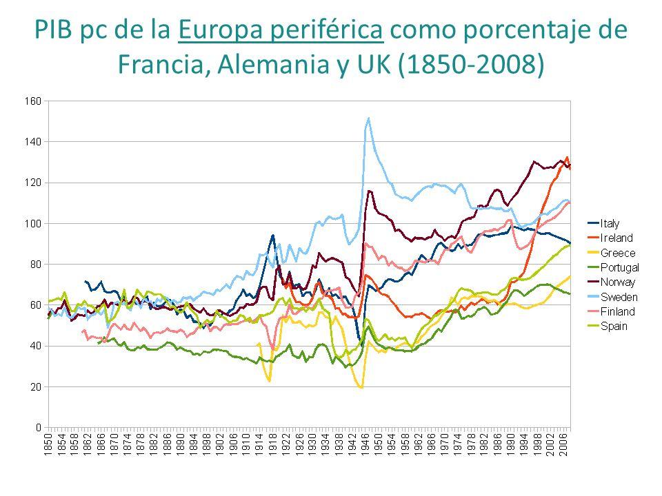 PIB pc de la Europa periférica como porcentaje de Francia, Alemania y UK (1850-2008) Source: Maddison