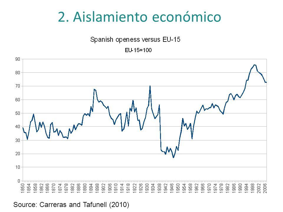 2. Aislamiento económico Source: Carreras and Tafunell (2010)