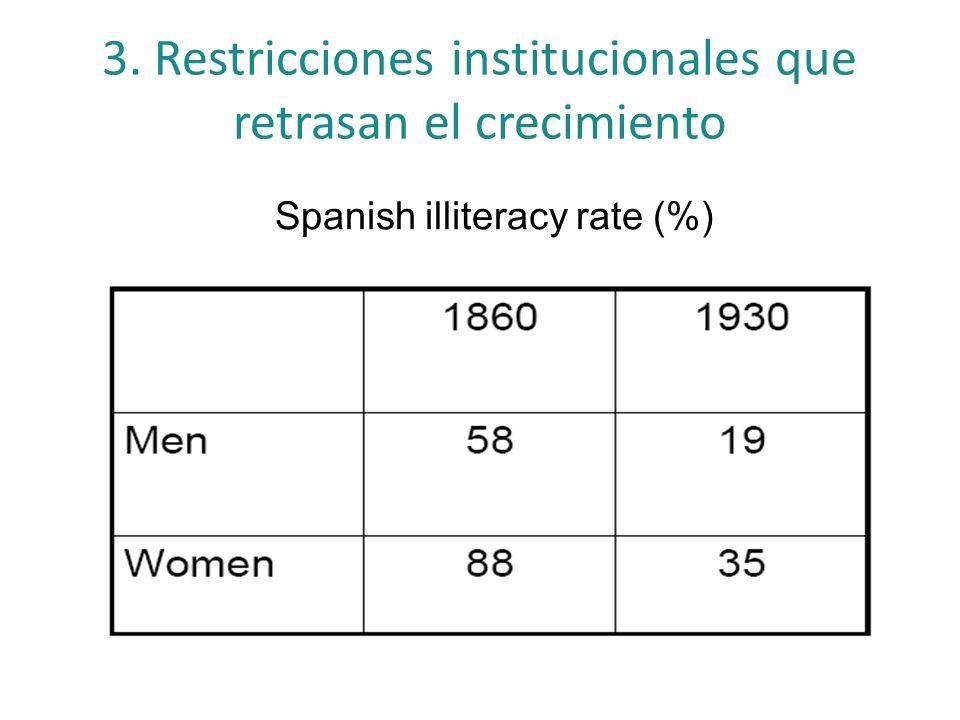 3. Restricciones institucionales que retrasan el crecimiento Spanish illiteracy rate (%)