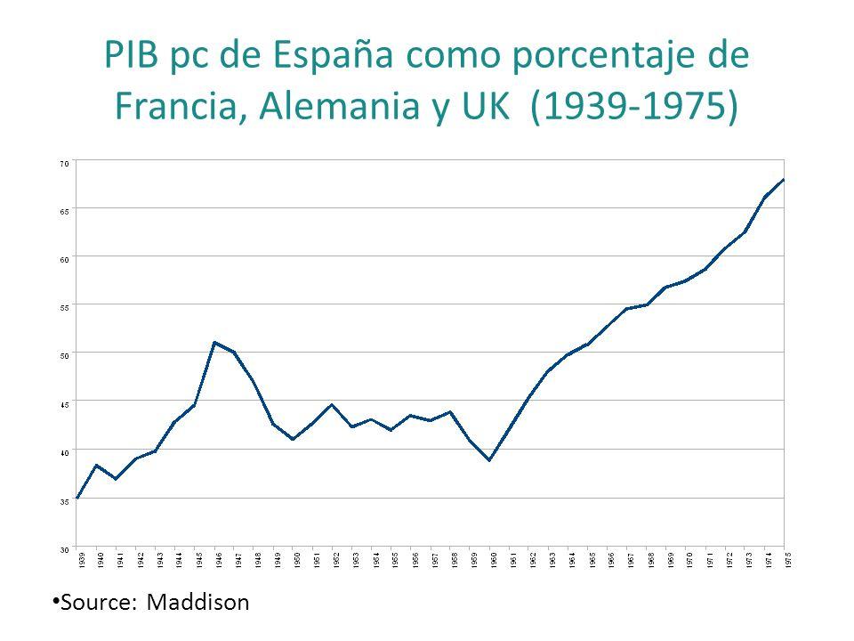 PIB pc de España como porcentaje de Francia, Alemania y UK (1939-1975) Source: Maddison