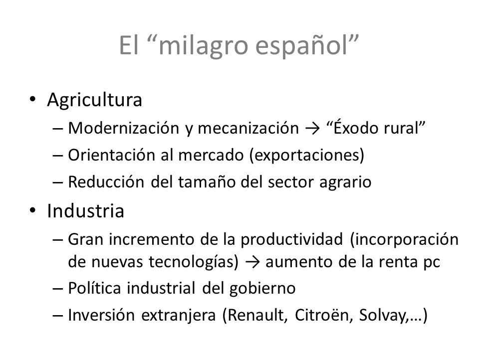 El milagro español Agricultura – Modernización y mecanización Éxodo rural – Orientación al mercado (exportaciones) – Reducción del tamaño del sector a
