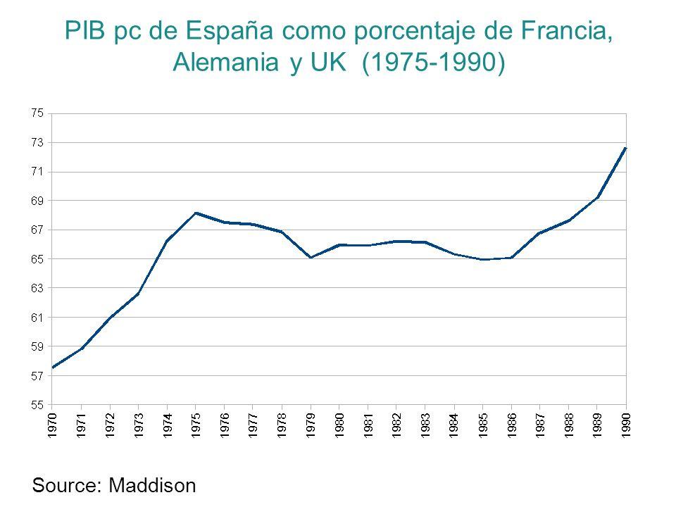 PIB pc de España como porcentaje de Francia, Alemania y UK (1975-1990) Source: Maddison