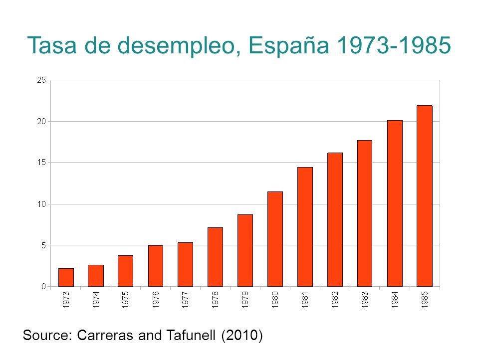Tasa de desempleo, España 1973-1985 Source: Carreras and Tafunell (2010)