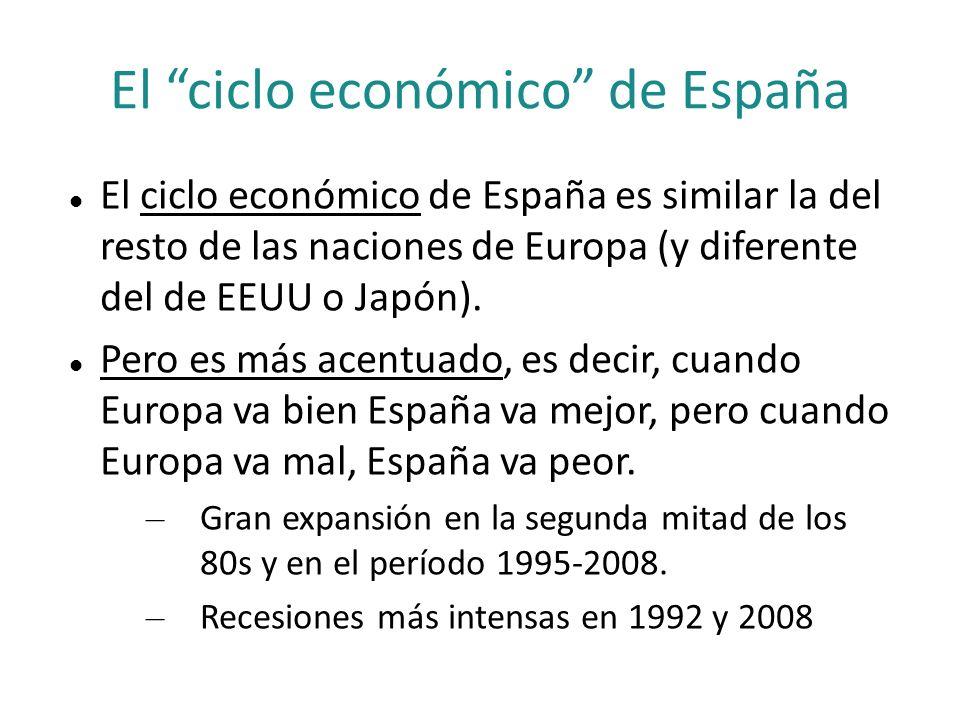 El ciclo económico de España El ciclo económico de España es similar la del resto de las naciones de Europa (y diferente del de EEUU o Japón). Pero es