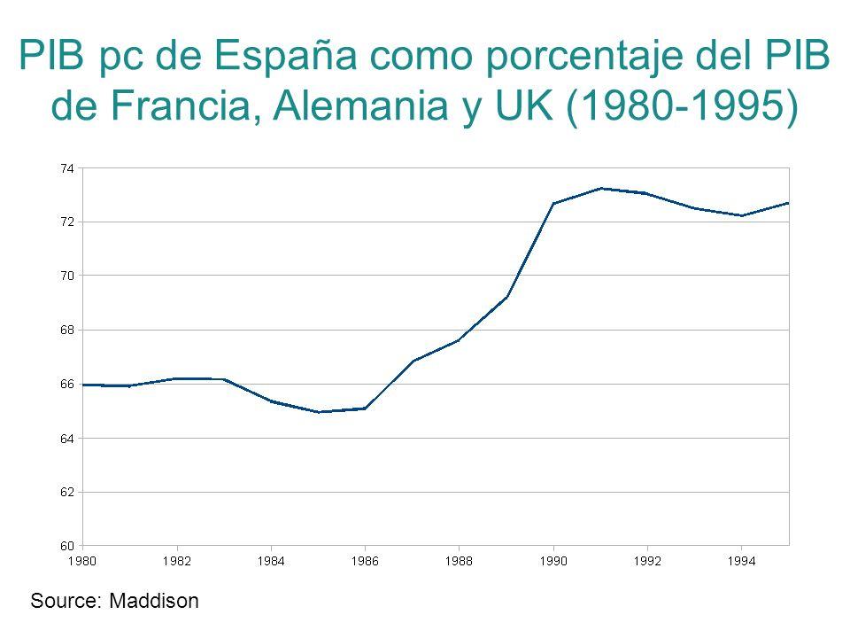 PIB pc de España como porcentaje del PIB de Francia, Alemania y UK (1980-1995) Source: Maddison