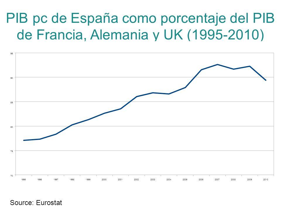 PIB pc de España como porcentaje del PIB de Francia, Alemania y UK (1995-2010) Source: Eurostat