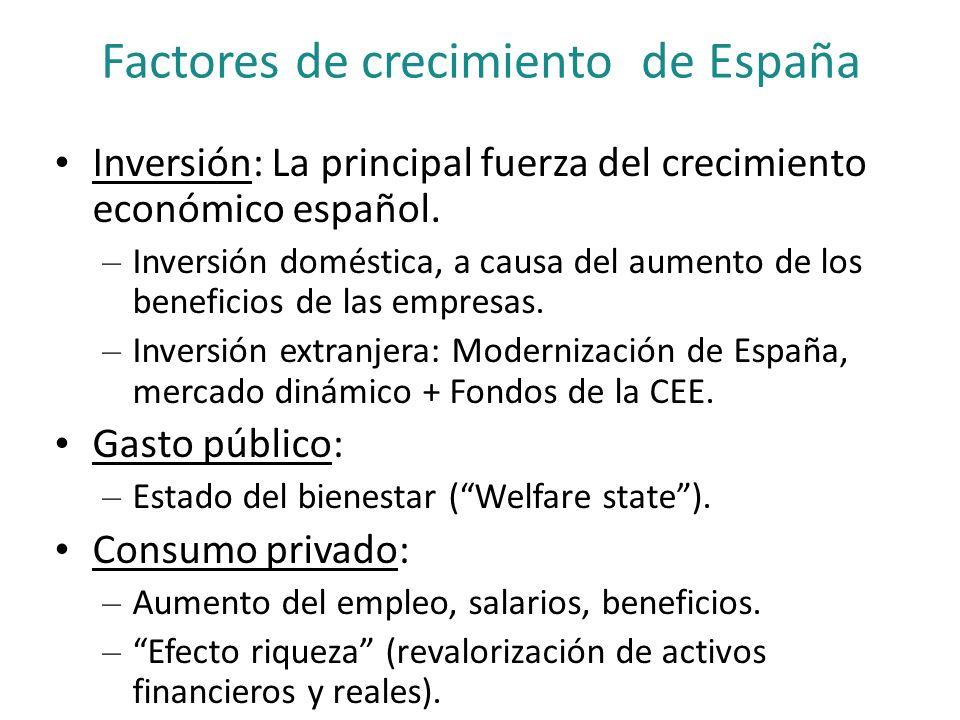Factores de crecimiento de España Inversión: La principal fuerza del crecimiento económico español. – Inversión doméstica, a causa del aumento de los