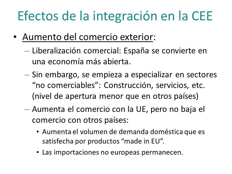 Efectos de la integración en la CEE Aumento del comercio exterior: – Liberalización comercial: España se convierte en una economía más abierta. – Sin