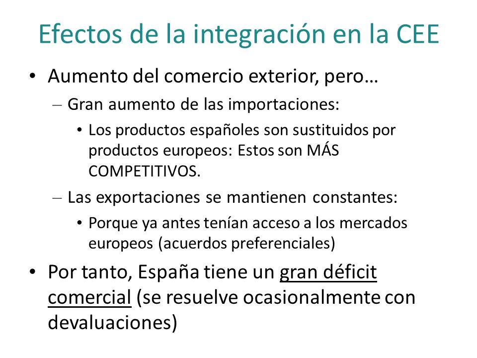 Efectos de la integración en la CEE Aumento del comercio exterior, pero… – Gran aumento de las importaciones: Los productos españoles son sustituidos
