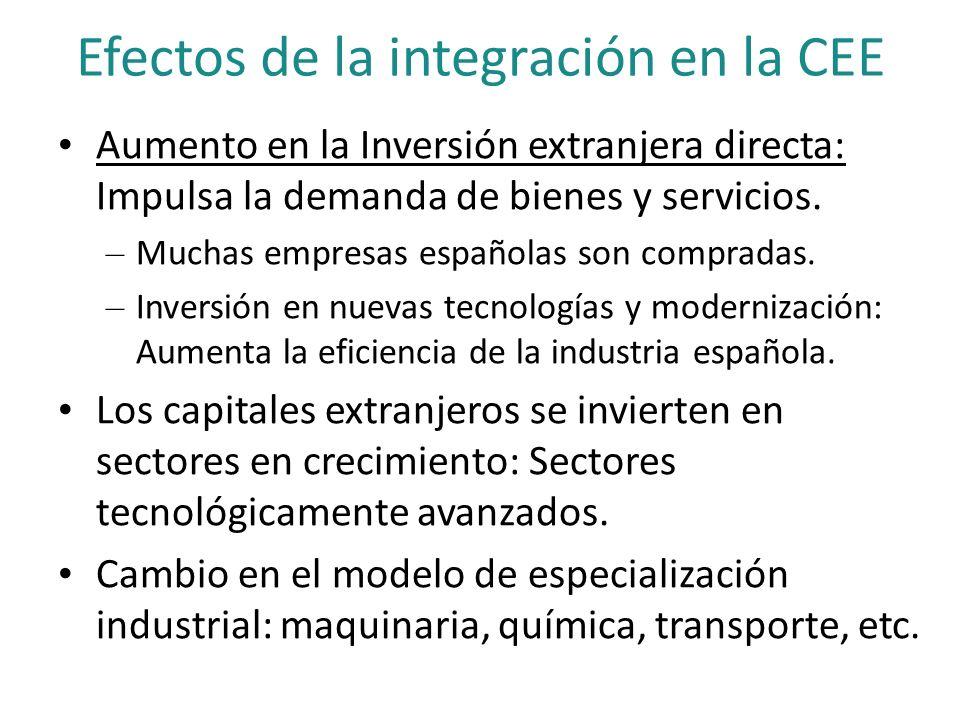 Efectos de la integración en la CEE Aumento en la Inversión extranjera directa: Impulsa la demanda de bienes y servicios. – Muchas empresas españolas