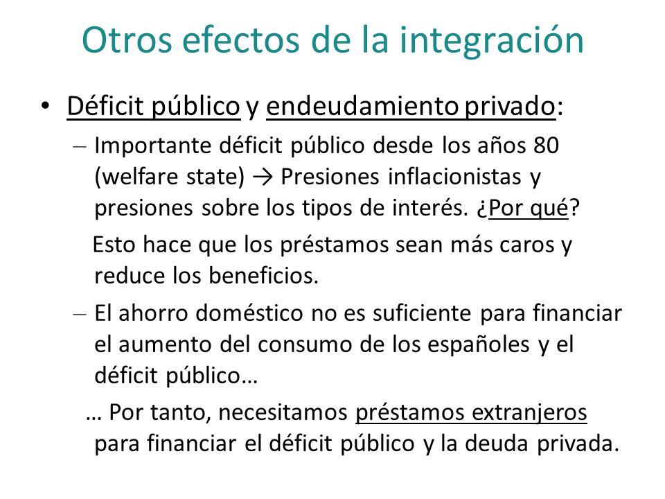 Otros efectos de la integración Déficit público y endeudamiento privado: – Importante déficit público desde los años 80 (welfare state) Presiones infl
