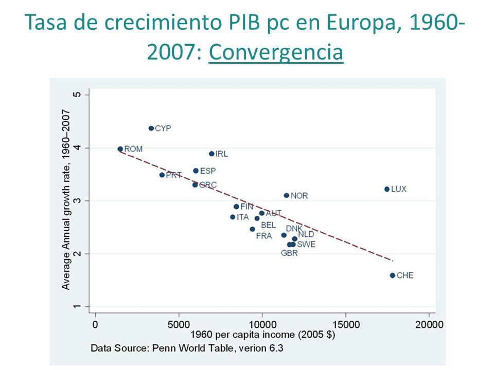Tasa de crecimiento PIB pc en Europa, 1960- 2007: Convergencia