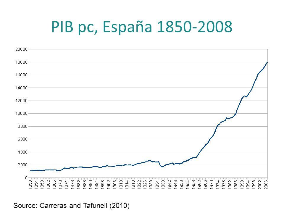 Reformas económicas institucionales Objetivo: Aumentar la eficiencia de la economía española: Mercados competitivos.