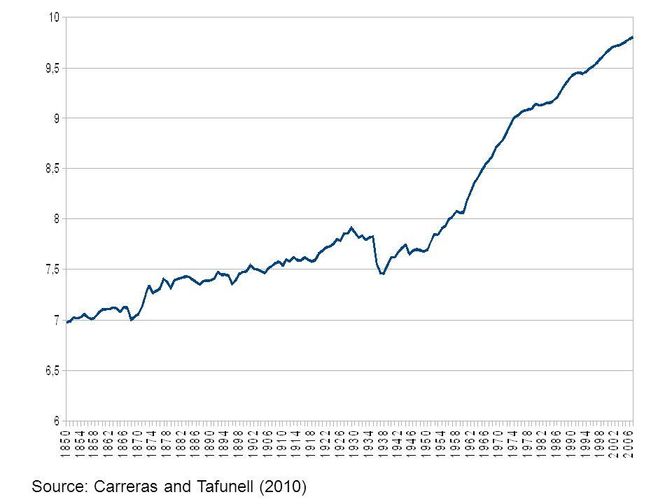 Ln PIB pc, España 1850-2008 Source: Carreras and Tafunell (2010)