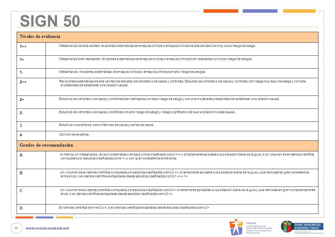 38 SIGN 50 Niveles de evidencia 1++ Metaan á lisis de alta calidad, revisiones sistem á ticas de ensayos cl í nicos o ensayos cl í nicos de alta calid