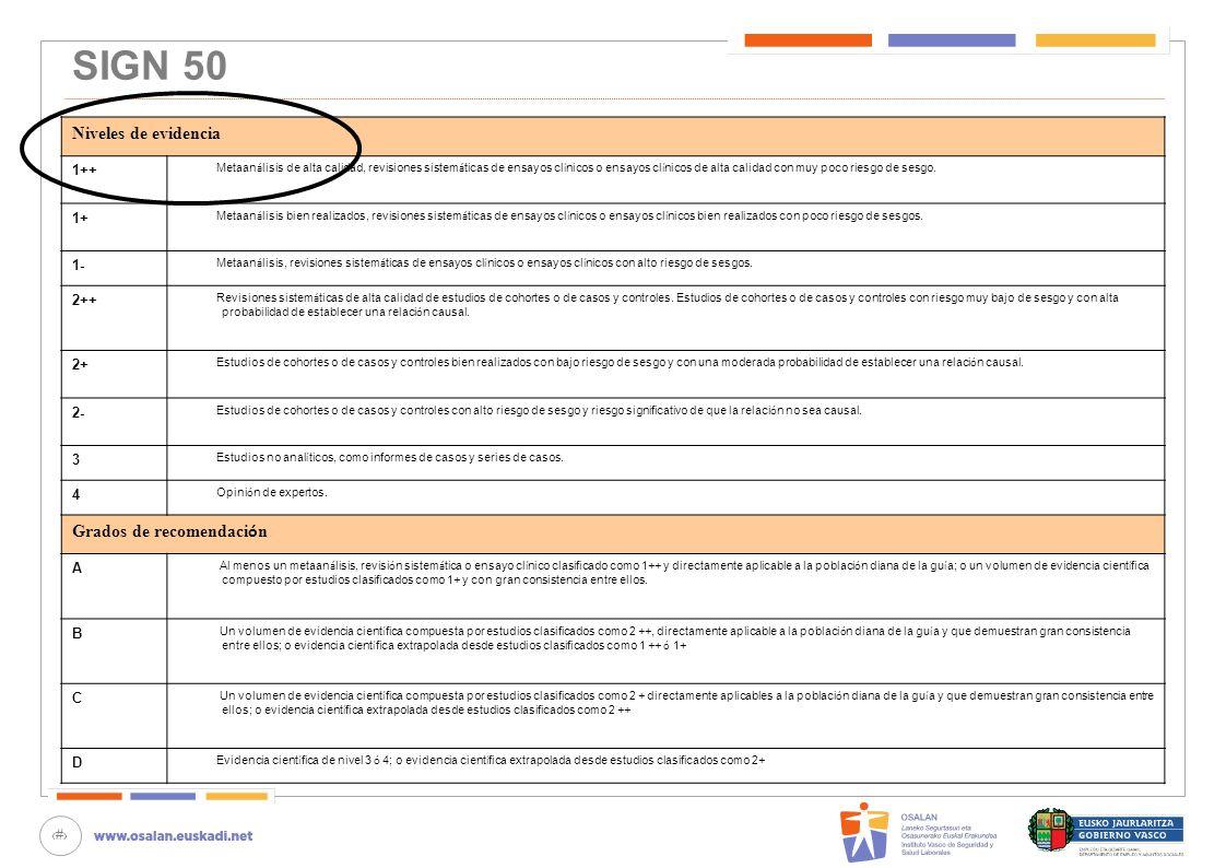 39 SIGN 50 Niveles de evidencia 1++ Metaan á lisis de alta calidad, revisiones sistem á ticas de ensayos cl í nicos o ensayos cl í nicos de alta calid